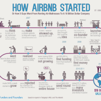 La technique de Storytelling par Airbnb.com