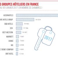 Le top 10 des groupes hôteliers en France en 2017