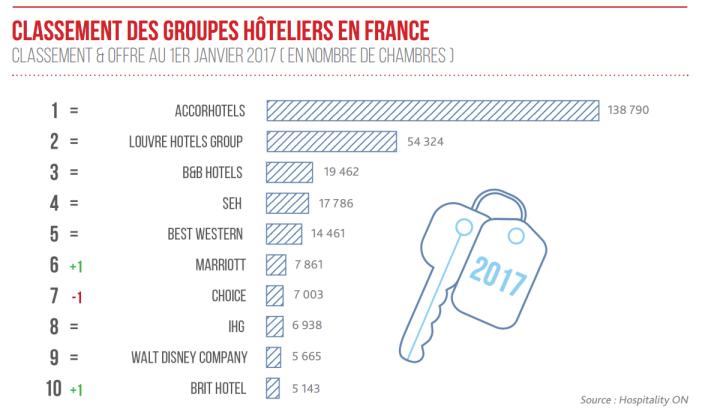 2017 : TOP 10 des groupes hôteliers en France