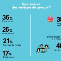 Les chiffres du tourisme de groupe en 2017 // Infographie