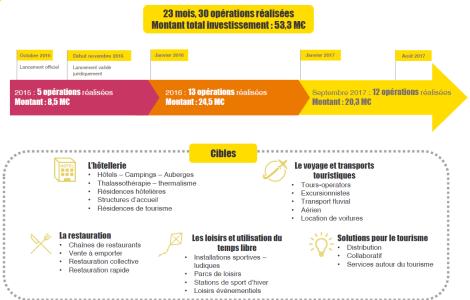 Premier bilan du fonds France InvestissementTourisme