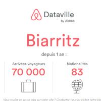 Les chiffres Airbnb sur la Côte Basque en 2017