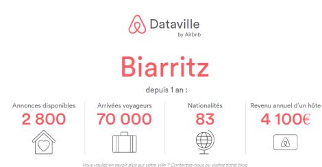 Les chiffres Airbnb sur la Côte Basque en2017